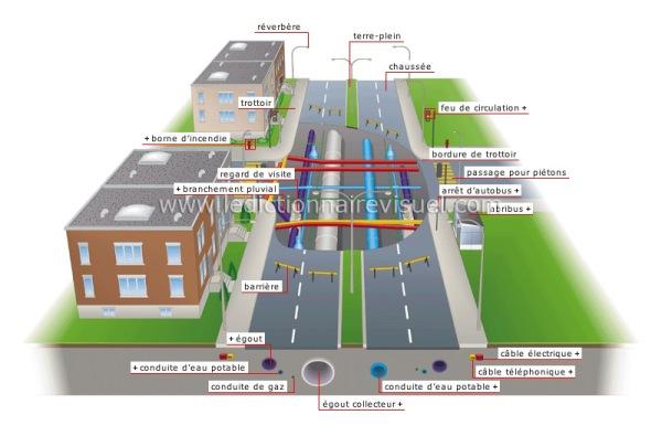 Plan de coupe : la ville et ses réseaux